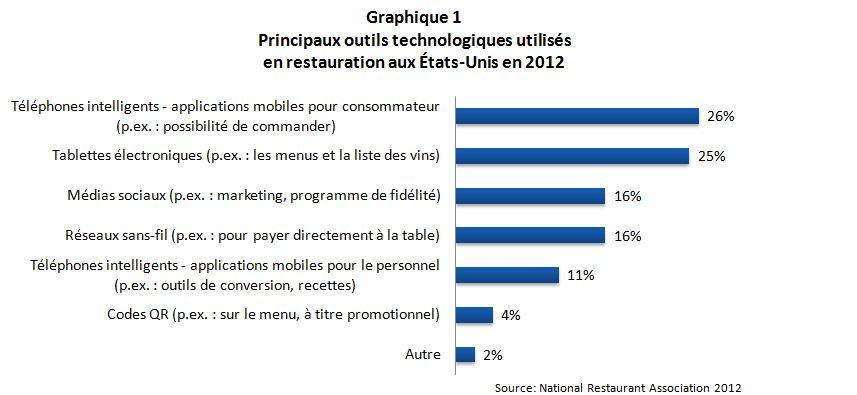 Tendances_culinaires_graph1