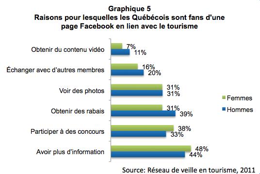 medias_sociaux_femmes_graph5