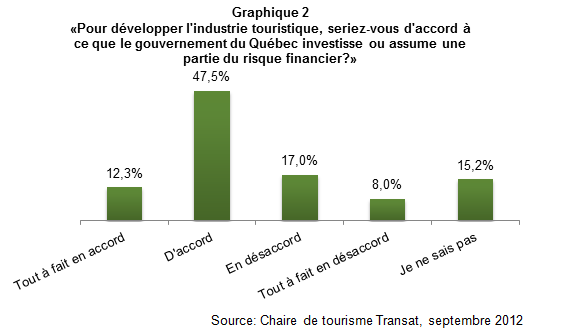 Investir_tourisme_quebecois_graph2