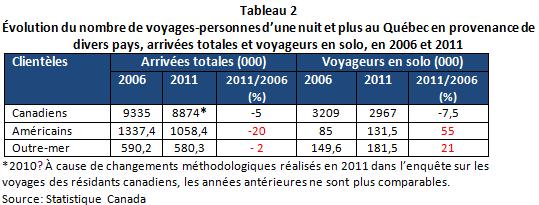 CN_Voyageurs_Solos_tableau2