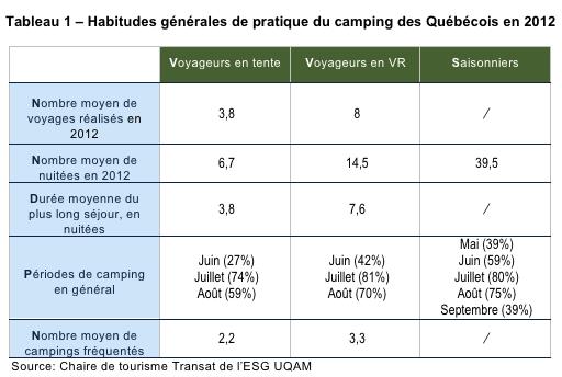 Campeurs_quebecois_tableau1