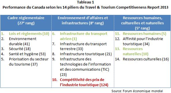 AR_Classement_concurrentiel_mondial_Tab1