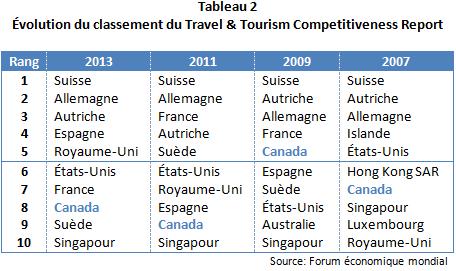 AR_Classement_concurrentiel_mondial_Tab2