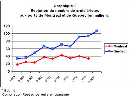CP_2008-07_croisr_quebec_grphq1