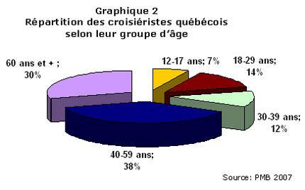 CP_2008-07_croisr_quebec_grphq2