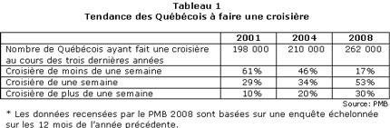 CP_2008-07_croisr_quebec_tbl1
