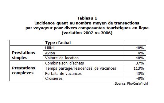 CP_2008-07_tendnc_web_tbl1