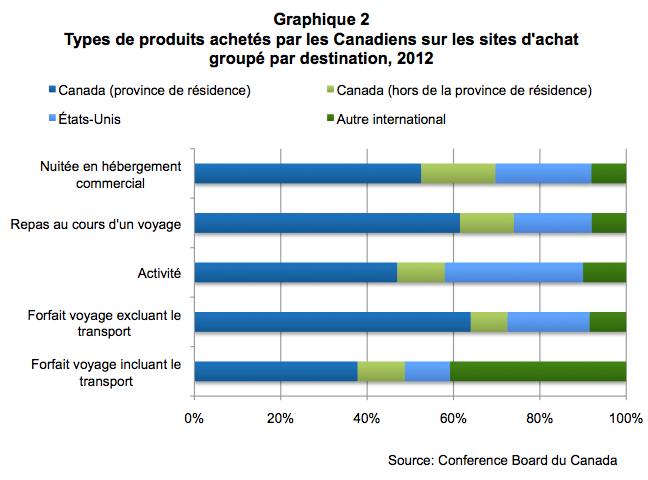 Graphique2achatsgroupesconferenceboard