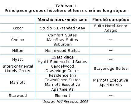 MtL_2008-06_longs_sejours_tbl1