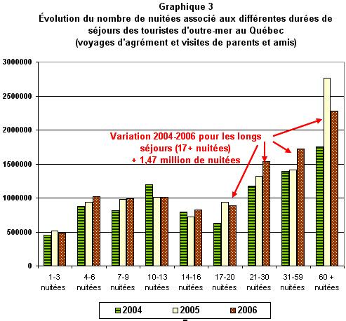 graphique3_outre-mer_2004-2006