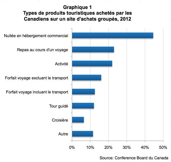 graphique1achatsgroupesconferenceboard