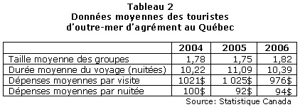 tableau2_outre-mer_2004-2006