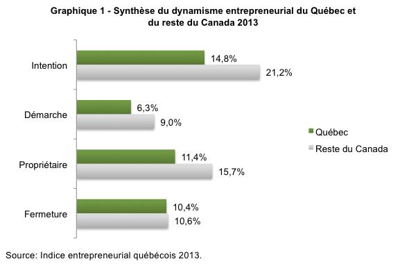 les_quebecois_ont_ils_la_bosse_des_affaires_graphique_un
