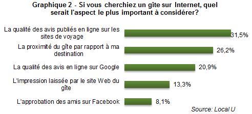 CB_gites_mettre_en_valeur_vos_atouts_graph2