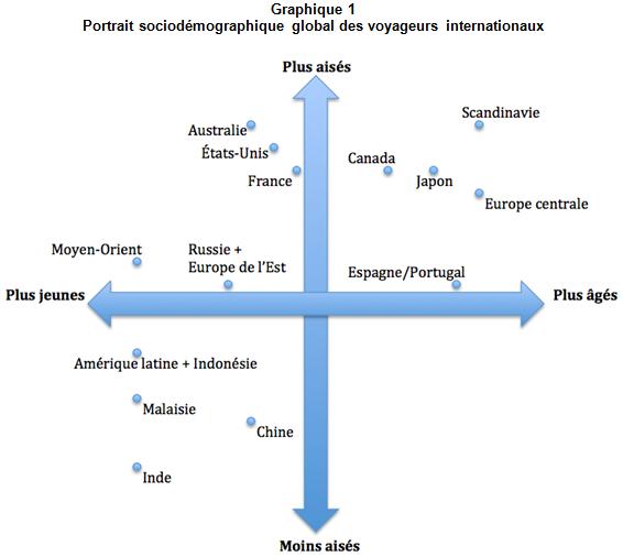 CD_Commentsesegmentelaclienteletouristiquemondiale_graph1