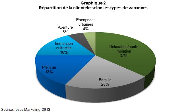CD_Commentsesegmentelaclienteletouristiquemondiale_graph2