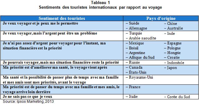 CD_Commentsesegmentelaclienteletouristiquemondiale_tableau1