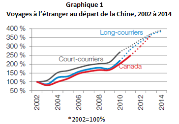 CN_Preferences_des_Chinois_graph_1