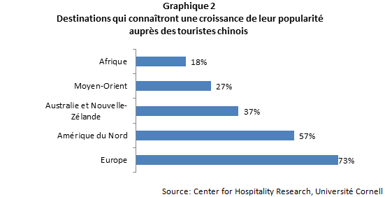 CN_Preferences_des_Chinois_graph_2