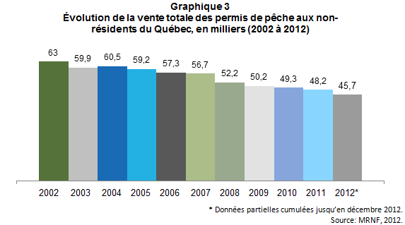 Peche_touristique_Qc_graph3