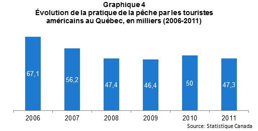 Peche_touristique_Qc_graph4