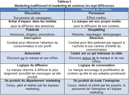 VL_marketing_de_contenu_image_1