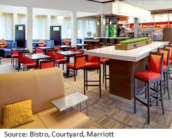 CN_analyse_hotels_Y_bistro