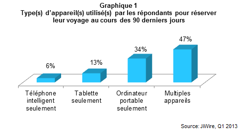 MLV_Multiecran_graphique1