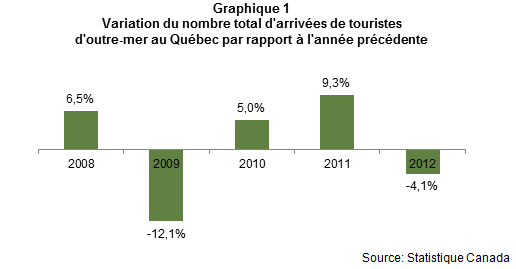Voyageurs_outre_mer_graph1