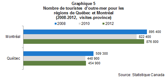 Voyageurs_outre_mer_graph5