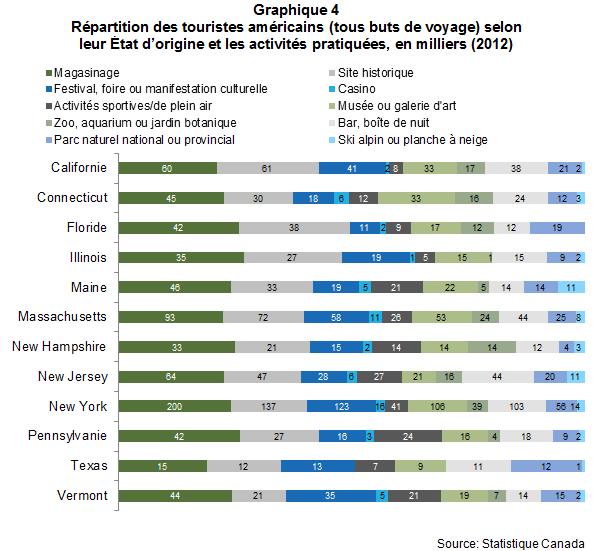 VL_les_Americains_au_quebec_en_2012_Graph4