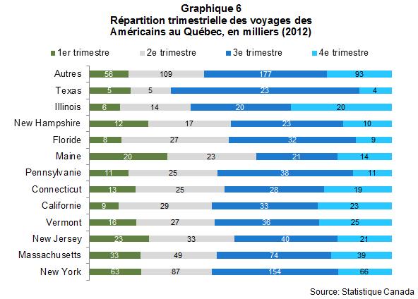 VL_les_Americains_au_quebec_en_2012_Graph6