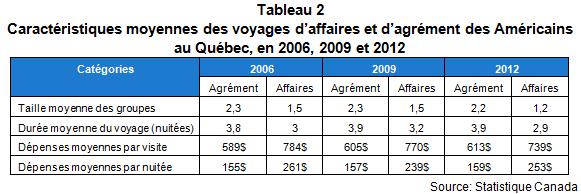 VL_les_Americains_au_quebec_en_2012_Tab2