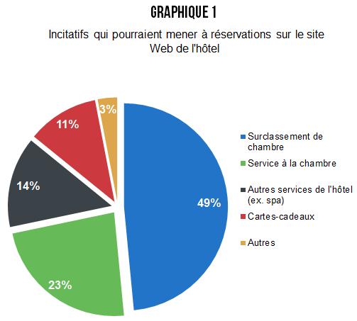 MLV_promos_hotel_mobiles_graph_1