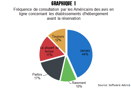 CB_avis_en_ligne_graph_1