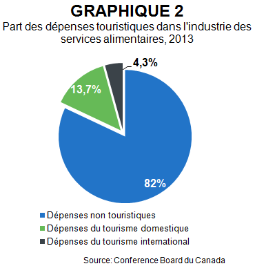 ML_restaurants_2014_graph_2