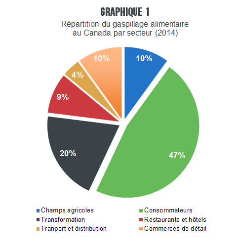 AR_Gere_gaspillage_alimentaire_graph_1