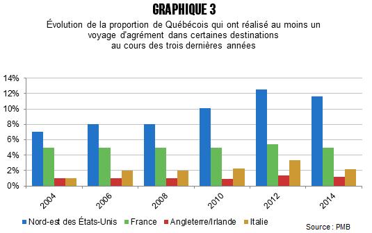 CB_Quebecois_plus_sorteux_avant_graph_3