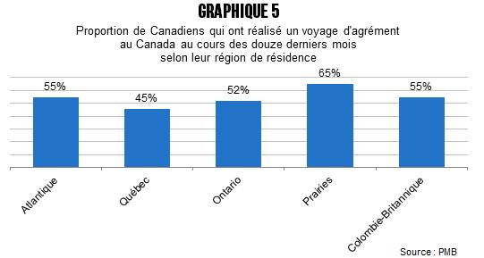 CB_Quebecois_plus_sorteux_avant_graph_5