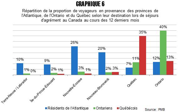 CB_Quebecois_plus_sorteux_avant_graph_6