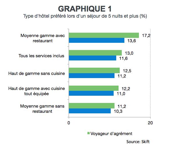 CN_hotels_longs_sejours_graphique1