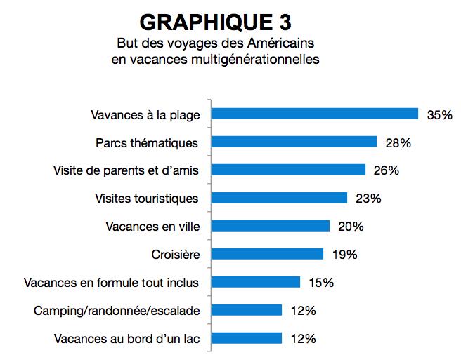 AR_vacances_multigenerationnelles_US_graphique3