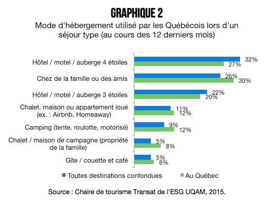 Grahique_2_Tout_sur_les_voyages_des_quebecois