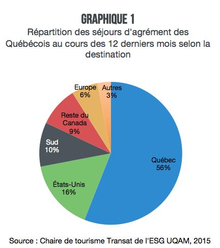 Graphique_1_Tout_sur_les_voyages_des_quebecois