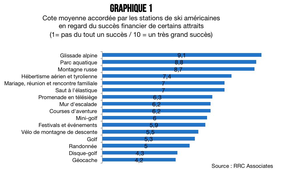 Graphique_1_parcs_d_aventure