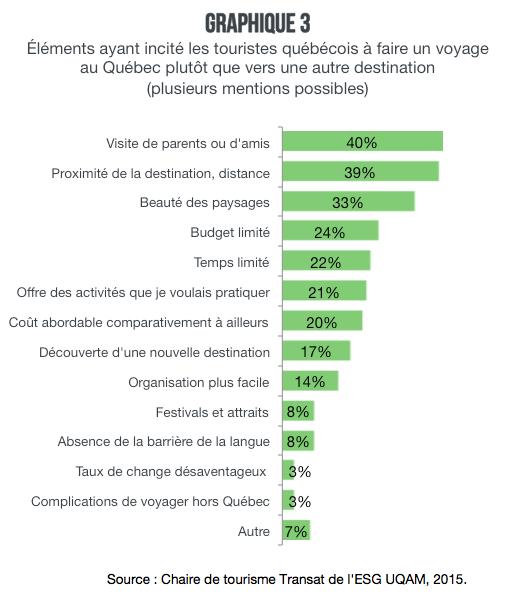 Graphique_3_Tout_sur_les_voyages_des_quebecois