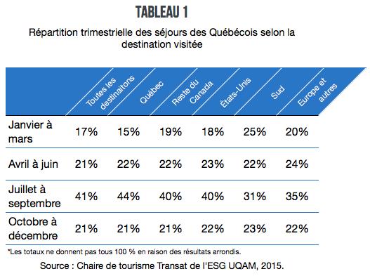 Tableau_1_tout_sur_les_voyages_des_quebecois