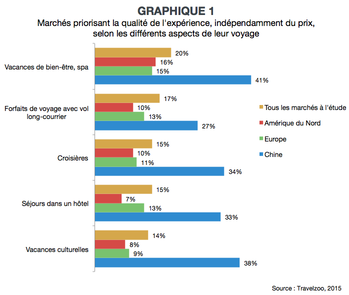 VL_prix_et_experience_graph1