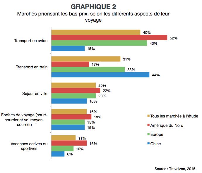 VL_prix_et_experience_graph2