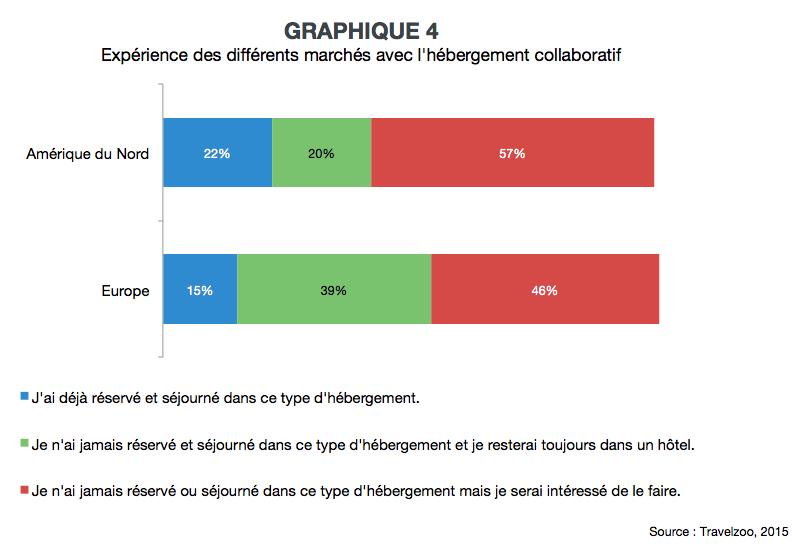 VL_prix_et_experience_graph4